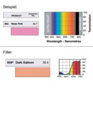 LEE-Filters Nr. 008 Rolle 762x122cm normal Dark Salmon