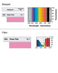 LEE-Filters Nr. 002 Rolle 762x122cm normal Rose Pink