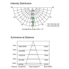 SHOWTEC EVENT SPOT 1800 Q4 Batteriebetriebene Strahler